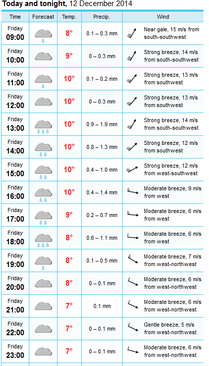 2014-12-12_weather_forecast