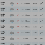 Weather Forecast 20150330