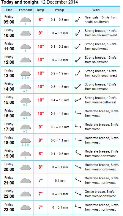 2014-12-12_weather_forecast